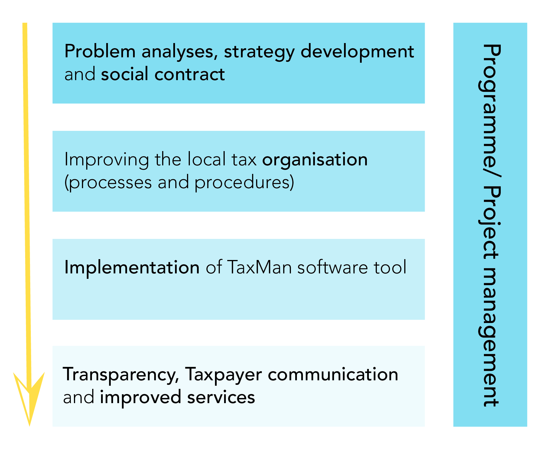 methodology local taxation