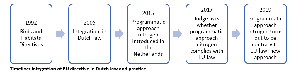 integration of eu directive in dutch law and practice